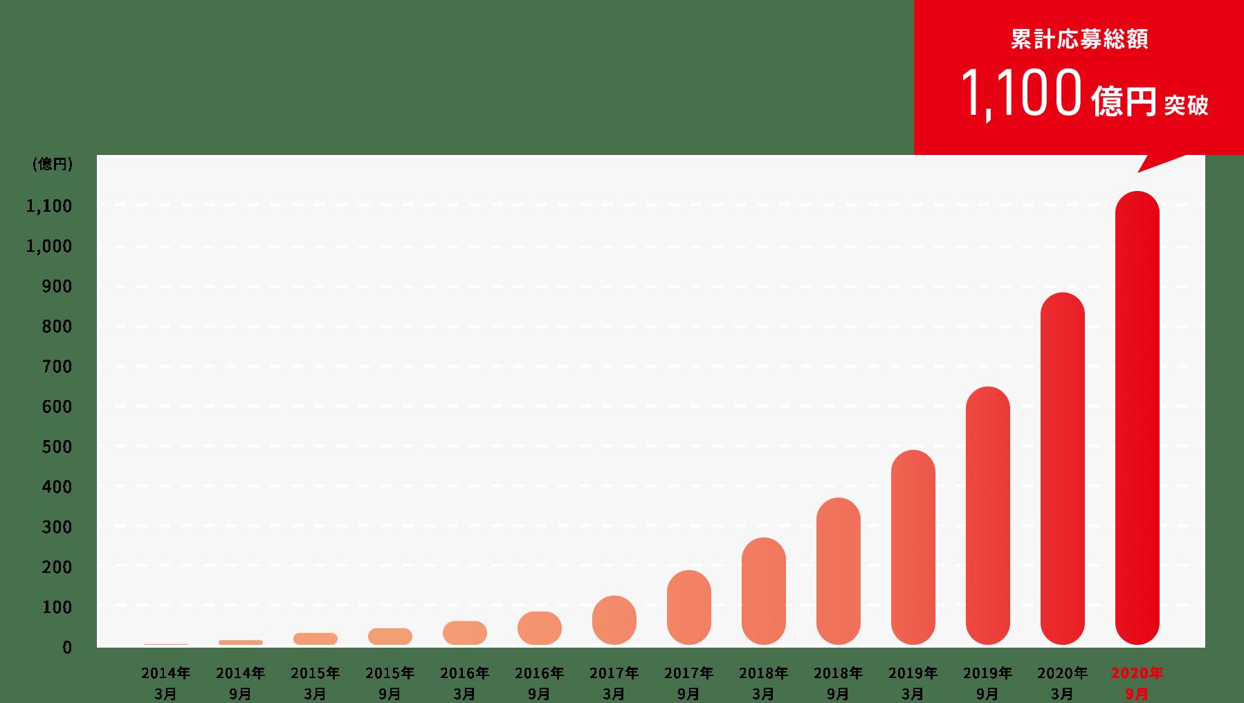 クラウドバンク 取扱高800億円を突破!